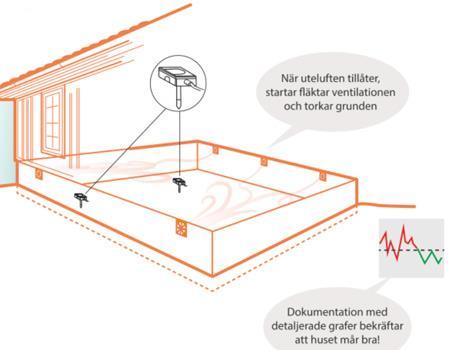 ventilation friggebod självdrag
